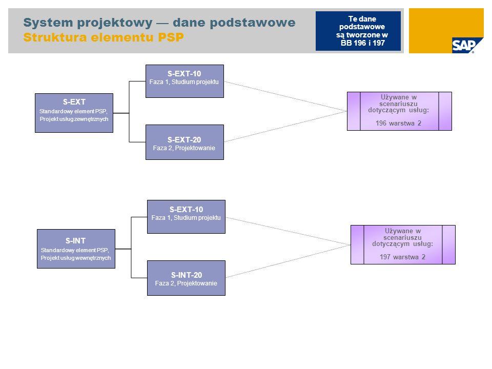 System projektowy dane podstawowe Sieci standardowe Sieć standardowa S-10 Faza 1, Studium projektu Sieć standardowa S-20 Faza 2, Projektowanie Używane w scenariuszu dotyczącym usług: 196 warstwa 2 Te dane podstawowe są tworzone w BB 196