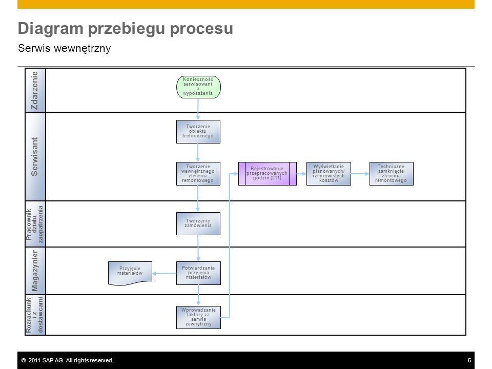 ©2011 SAP AG. All rights reserved.5 Diagram przebiegu procesu Serwis wewnętrzny Serwisant Pracownik działu zaopatrzenia Rozrachunk i z dostawcami Zdar