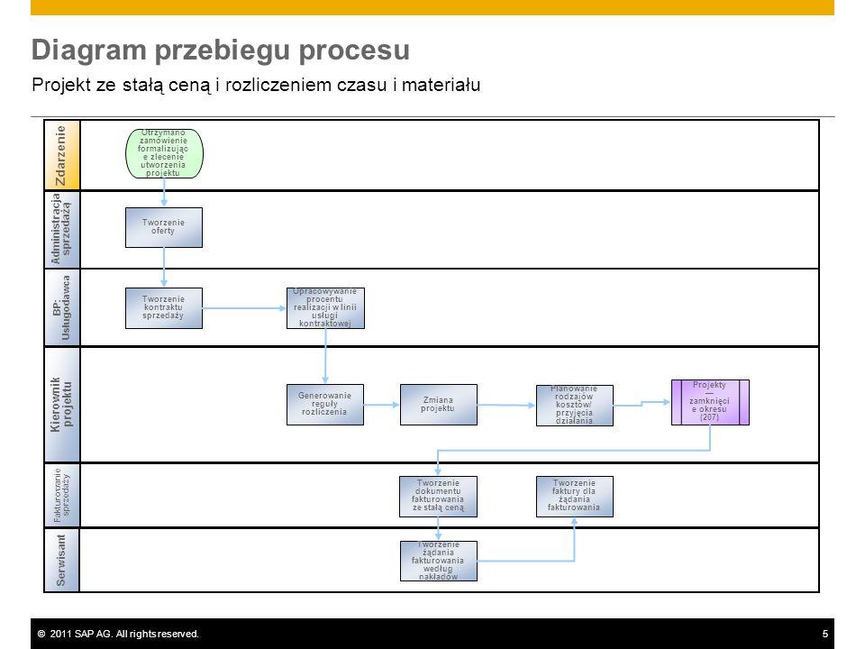 ©2011 SAP AG. All rights reserved.5 Diagram przebiegu procesu Projekt ze stałą ceną i rozliczeniem czasu i materiału Administracja sprzedażą BP: Usług