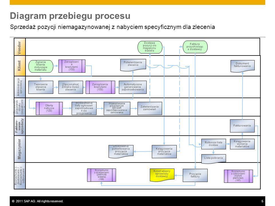 ©2011 SAP AG. All rights reserved.5 Diagram przebiegu procesu Sprzedaż pozycji niemagazynowanej z nabyciem specyficznym dla zlecenia Administracja spr
