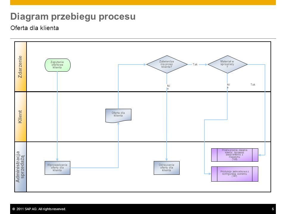 ©2011 SAP AG. All rights reserved.5 Diagram przebiegu procesu Oferta dla klienta Administracja sprzedażą Zdarzenie Klient Zatwierdze nie przez klienta