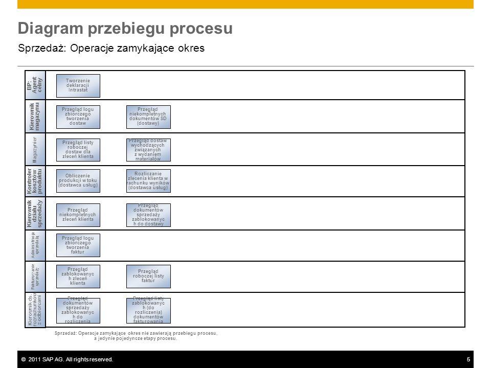 ©2011 SAP AG. All rights reserved.5 Diagram przebiegu procesu Sprzedaż: Operacje zamykające okres Administracja sprzedażą Magazynier Kierownik ds. roz