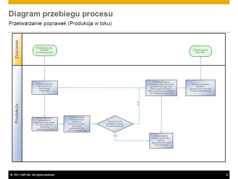 ©2011 SAP AG. All rights reserved.5 Diagram przebiegu procesu Przetwarzanie poprawek (Produkcja w toku) Produkcja Zdarzenie Czy jest ilość zareklamowa