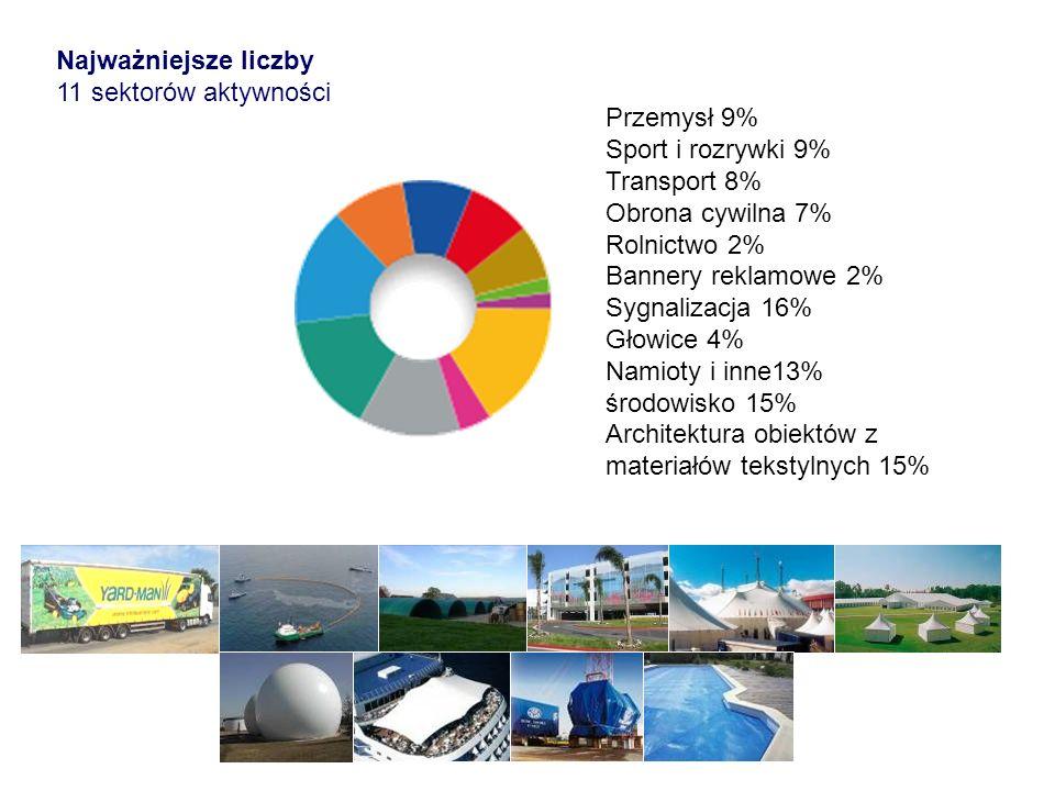 Najważniejsze liczby 11 sektorów aktywności Przemysł 9% Sport i rozrywki 9% Transport 8% Obrona cywilna 7% Rolnictwo 2% Bannery reklamowe 2% Sygnaliza