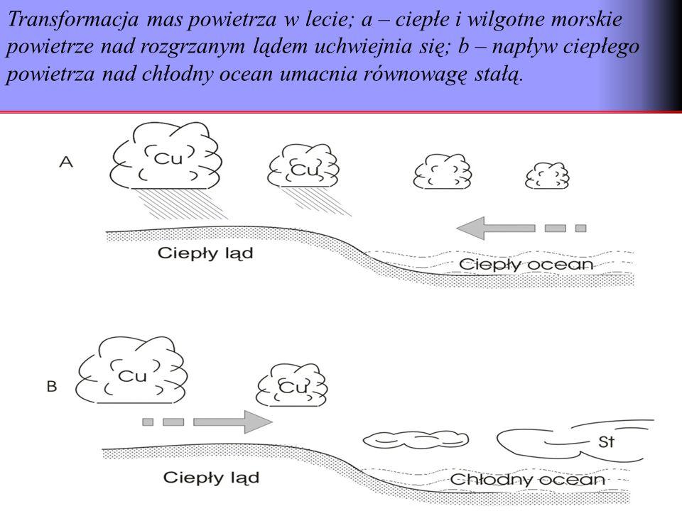 Transformacja mas powietrza w lecie; a – ciepłe i wilgotne morskie powietrze nad rozgrzanym lądem uchwiejnia się; b – napływ ciepłego powietrza nad ch