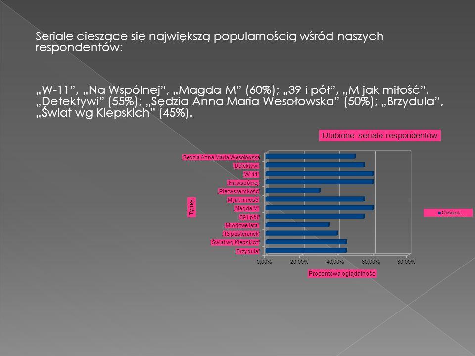 Seriale cieszące się największą popularnością wśród naszych respondentów: W-11, Na Wspólnej, Magda M (60%); 39 i pół, M jak miłość, Detektywi (55%); S