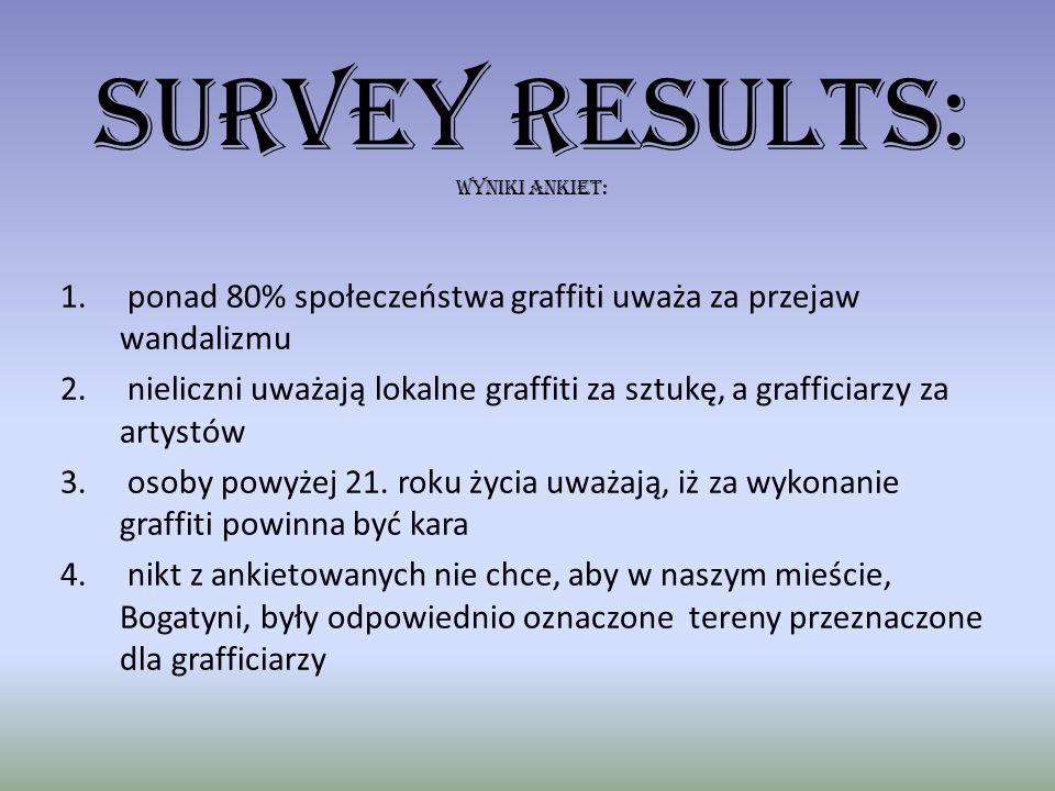 SURVEY RESULTS: WYNIKI ANKIET: 1. ponad 80% społeczeństwa graffiti uważa za przejaw wandalizmu 2. nieliczni uważają lokalne graffiti za sztukę, a graf