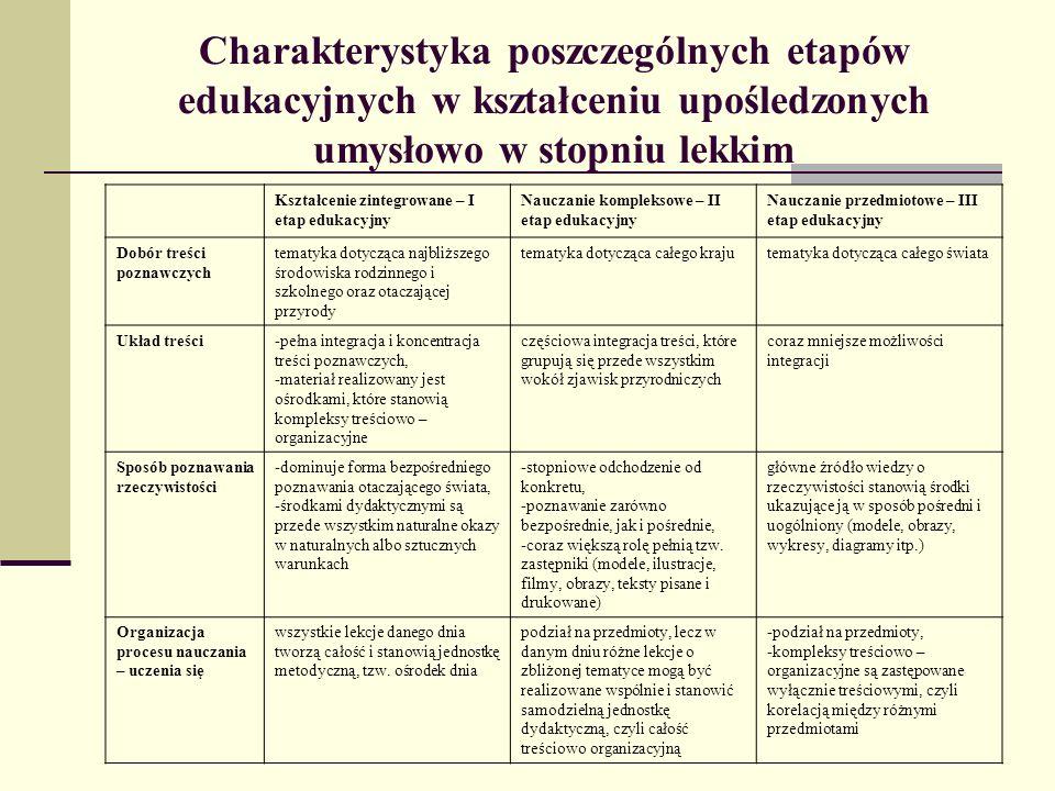 Klasyfikacja metod nauczania wg W.Okonia IV.