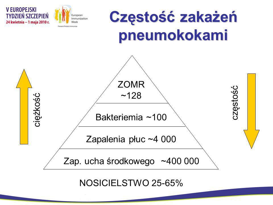 Częstość zakażeń pneumokokami ZOMR ~128 Bakteriemia ~100 Zapalenia płuc ~4 000 Zap. ucha środkowego ~400 000 NOSICIELSTWO 25-65% ciężkość częstość