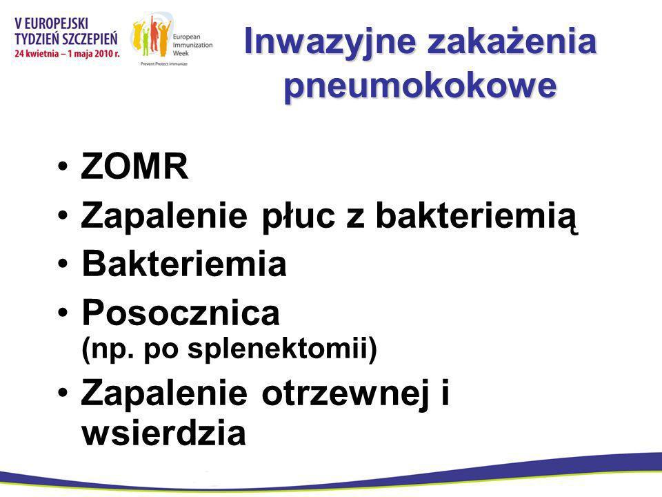 Inwazyjne zakażenia pneumokokowe ZOMR Zapalenie płuc z bakteriemią Bakteriemia Posocznica (np. po splenektomii) Zapalenie otrzewnej i wsierdzia