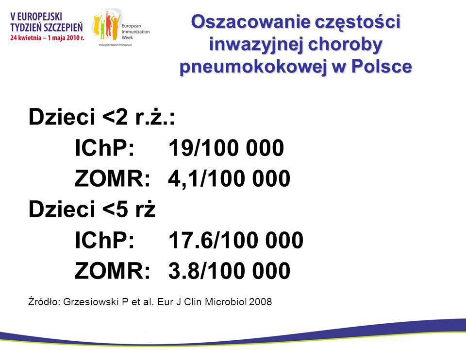 Oszacowanie częstości inwazyjnej choroby pneumokokowej w Polsce Dzieci <2 r.ż.: IChP: 19/100 000 ZOMR: 4,1/100 000 Dzieci <5 rż IChP: 17.6/100 000 ZOM