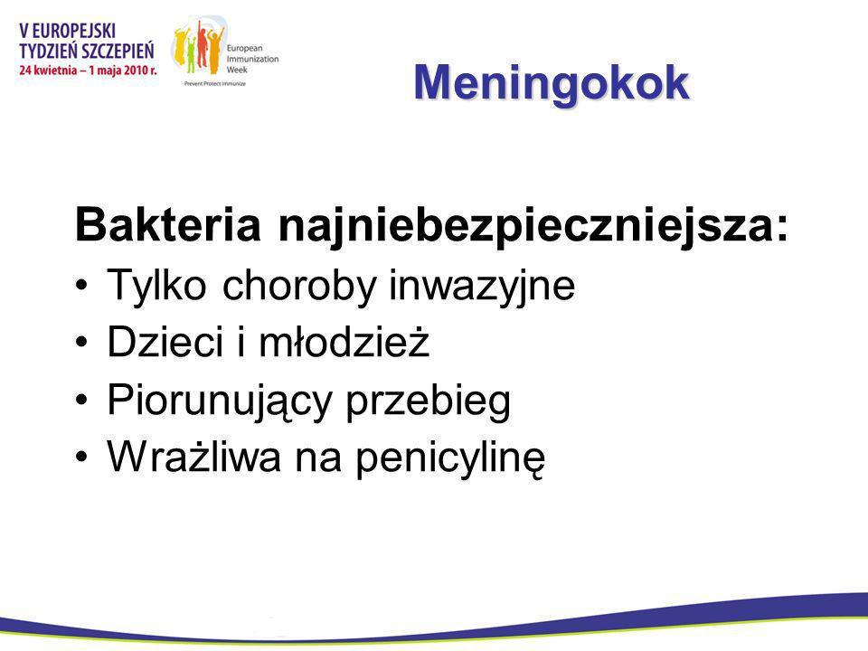Meningokok Bakteria najniebezpieczniejsza: Tylko choroby inwazyjne Dzieci i młodzież Piorunujący przebieg Wrażliwa na penicylinę