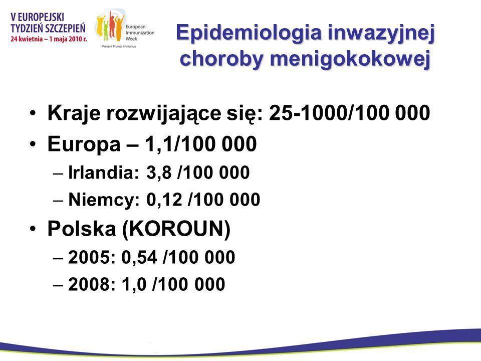 Epidemiologia inwazyjnej choroby menigokokowej Kraje rozwijające się: 25-1000/100 000 Europa – 1,1/100 000 –Irlandia: 3,8 /100 000 –Niemcy: 0,12 /100