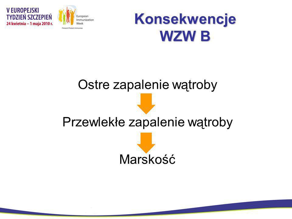 Konsekwencje WZW B Ostre zapalenie wątroby Przewlekłe zapalenie wątroby Marskość