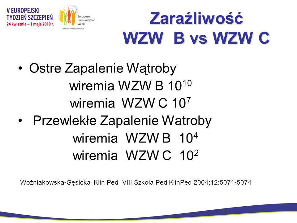 Zaraźliwość WZW B vs WZW C Ostre Zapalenie Wątroby wiremia WZW B 10 10 wiremia WZW C 10 7 Przewlekłe Zapalenie Watroby wiremia WZW B 10 4 wiremia WZW
