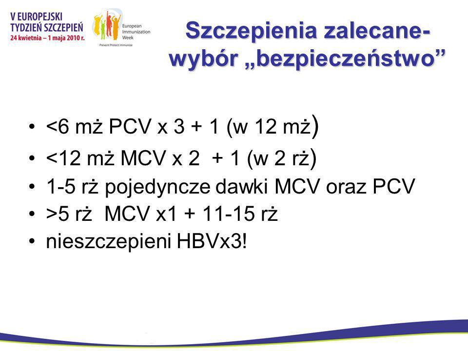 Szczepienia zalecane- wybór bezpieczeństwo <6 mż PCV x 3 + 1 (w 12 mż ) <12 mż MCV x 2 + 1 (w 2 rż ) 1-5 rż pojedyncze dawki MCV oraz PCV >5 rż MCV x1