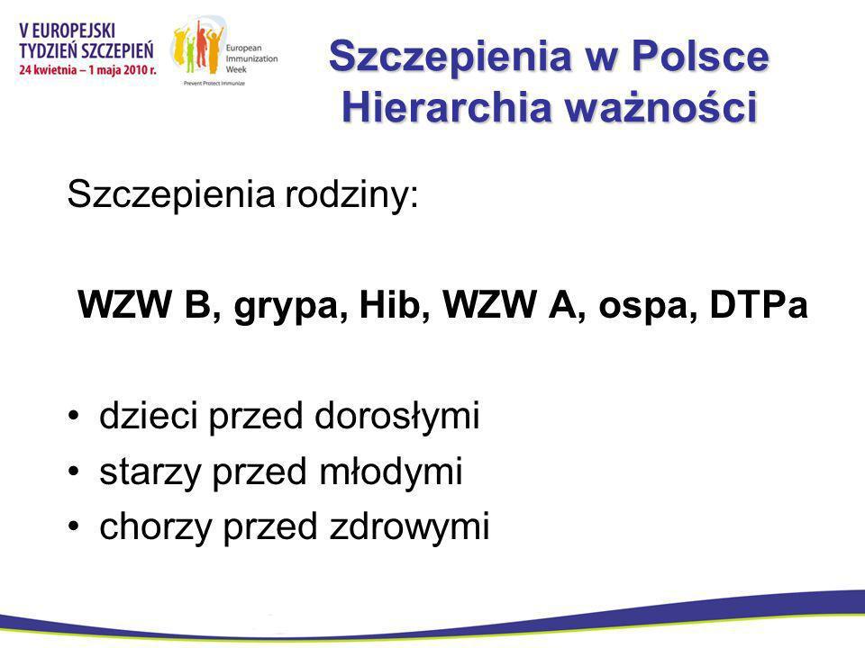 Szczepienia w Polsce Hierarchia ważności Szczepienia rodziny: WZW B, grypa, Hib, WZW A, ospa, DTPa dzieci przed dorosłymi starzy przed młodymi chorzy