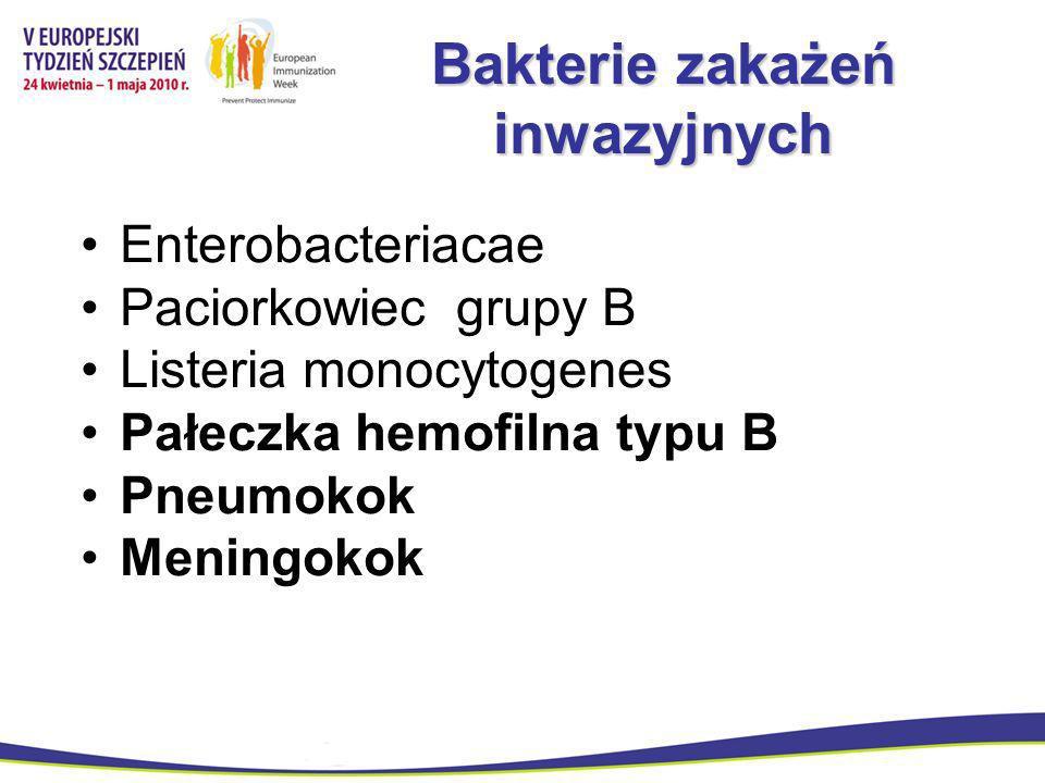 Pałeczka hemofilna typ B Bakteria inwazyjna < 5rż Znikome nosicielstwo Oporność nieznaczna Szczepienia zbawienne i obowiązkowe!