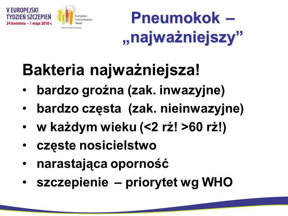 Pneumokok – najważniejszy Bakteria najważniejsza! bardzo groźna (zak. inwazyjne) bardzo częsta (zak. nieinwazyjne) w każdym wieku ( 60 rż!) częste nos