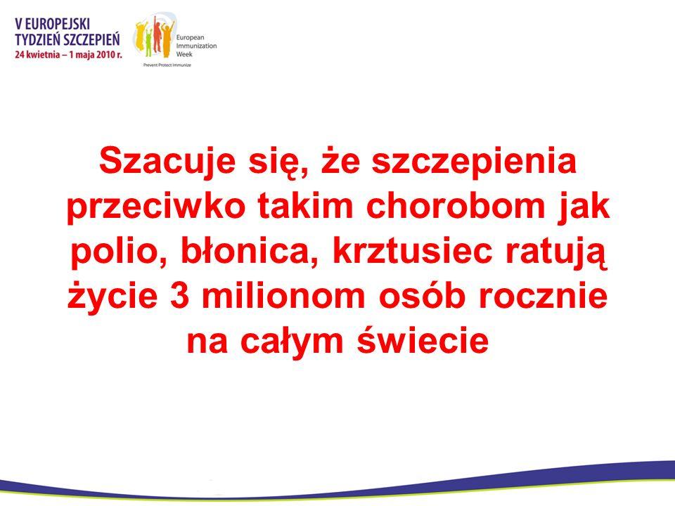 Badania przeprowadzone w 11 krajach Europy Wschodniej wykazały, że koszt szczepienia jednej osoby na odrę waha się od 0.17 to 0.97 na osobę… …podczas gdy koszty leczenia odry wahają się od 209 to 480 na przypadek Szczepienia dają oszczędności!