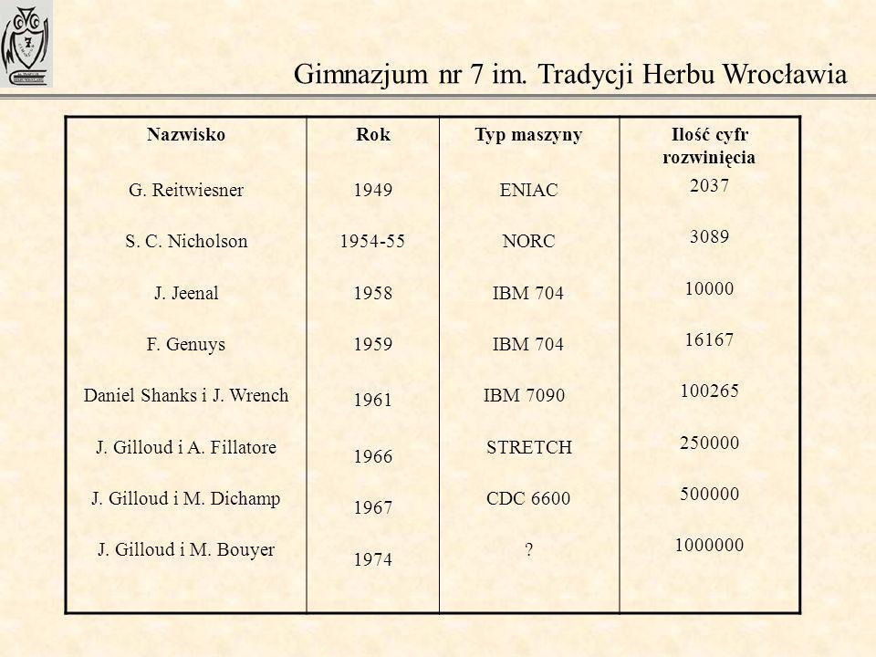 Gimnazjum nr 7 im. Tradycji Herbu Wrocławia Nazwisko G. Reitwiesner S. C. Nicholson J. Jeenal F. Genuys Daniel Shanks i J. Wrench J. Gilloud i A. Fill