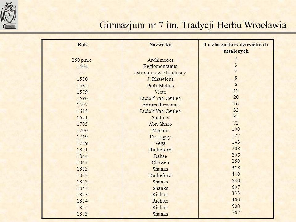 Gimnazjum nr 7 im. Tradycji Herbu Wrocławia Rok 250 p.n.e. 1464 --- 1580 1585 1579 1596 1597 1615 1621 1705 1706 1719 1789 1841 1844 1847 1853 1853 18