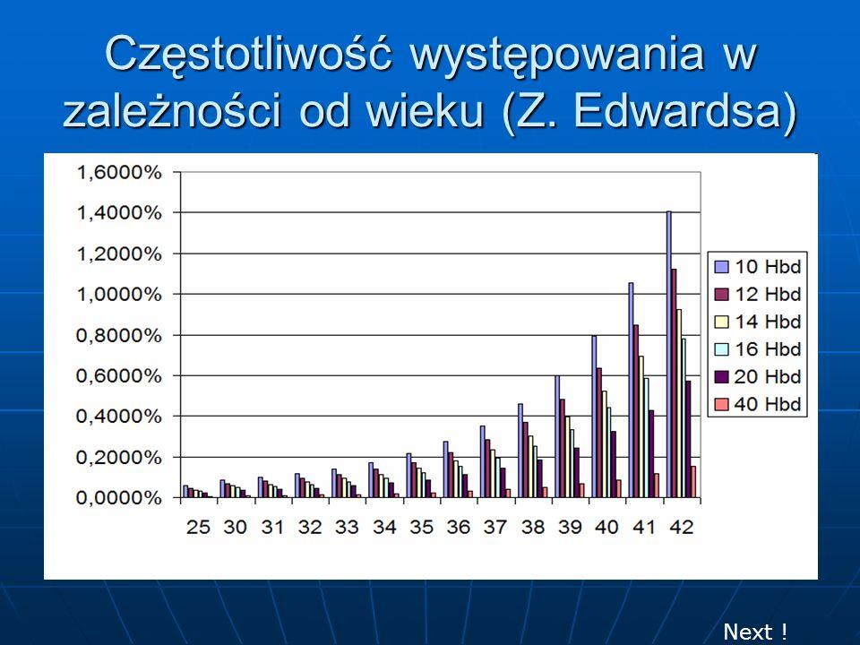 Częstotliwość występowania w zależności od wieku (Z. Edwardsa) Next !