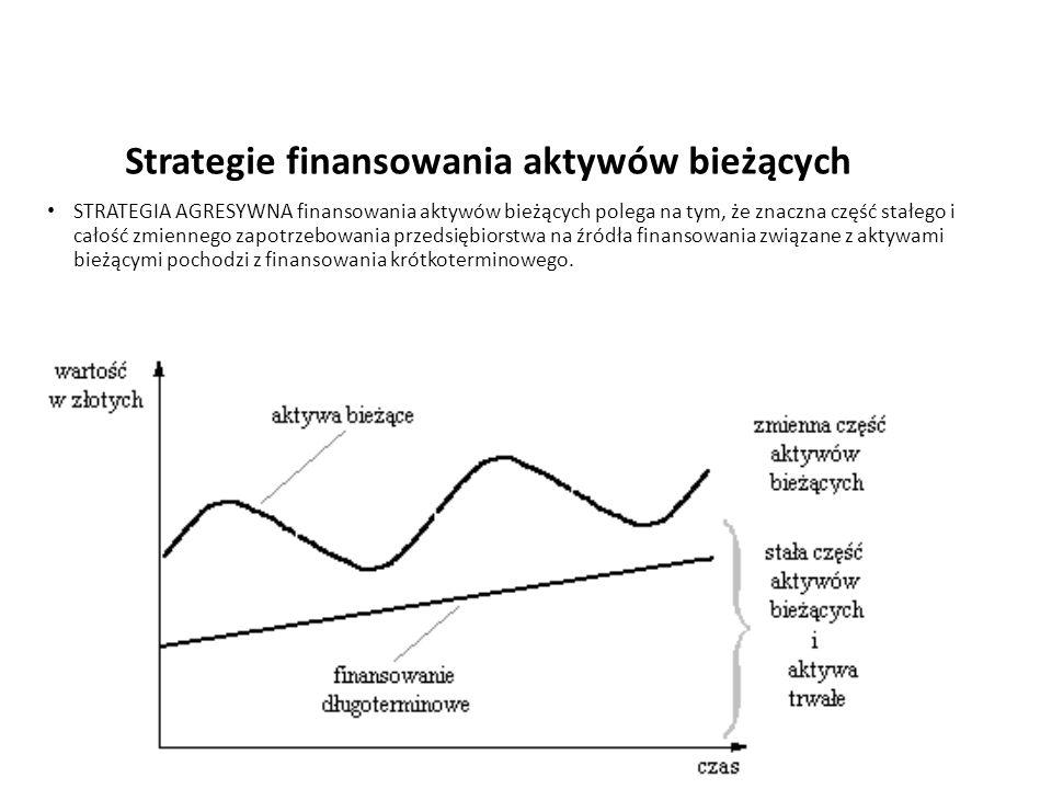 Strategie finansowania aktywów bieżących STRATEGIA AGRESYWNA finansowania aktywów bieżących polega na tym, że znaczna część stałego i całość zmiennego