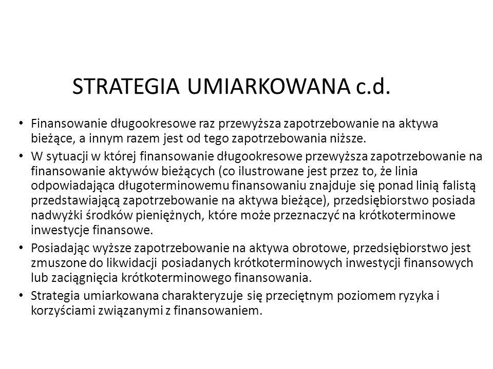 2013-12-286 STRATEGIA UMIARKOWANA c.d. Finansowanie długookresowe raz przewyższa zapotrzebowanie na aktywa bieżące, a innym razem jest od tego zapotrz