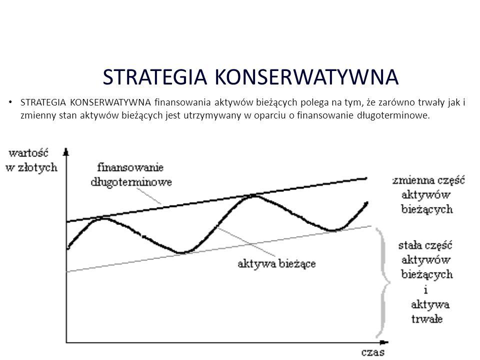 2013-12-287 STRATEGIA KONSERWATYWNA STRATEGIA KONSERWATYWNA finansowania aktywów bieżących polega na tym, że zarówno trwały jak i zmienny stan aktywów