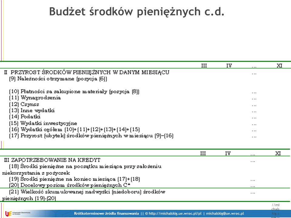 Krótkoterminowe źródła finansowania    © http://michalskig.ue.wroc.pl/pl   michalskig@ue.wroc.pl Jest 30 maja.
