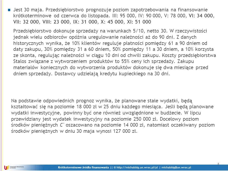 Krótkoterminowe źródła finansowania || © http://michalskig.ue.wroc.pl/pl | michalskig@ue.wroc.pl Jest 30 maja. Przedsiębiorstwo prognozuje poziom zapo