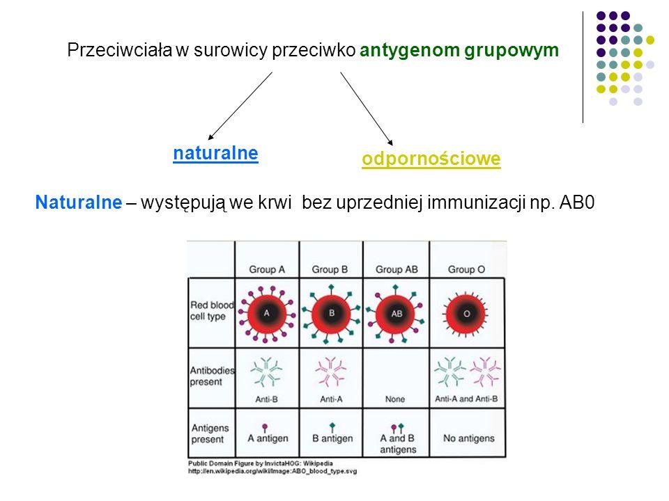 Przeciwciała w surowicy przeciwko antygenom grupowym naturalne odpornościowe Naturalne – występują we krwi bez uprzedniej immunizacji np. AB0