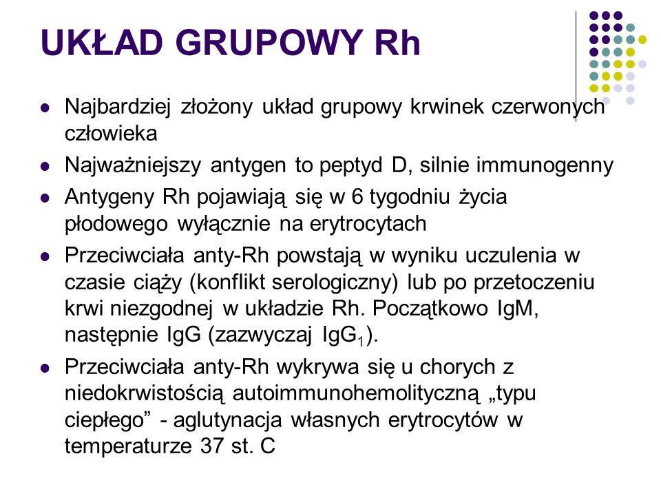 UKŁAD GRUPOWY Rh Najbardziej złożony układ grupowy krwinek czerwonych człowieka Najważniejszy antygen to peptyd D, silnie immunogenny Antygeny Rh poja