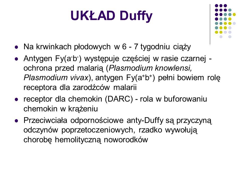 UKŁAD Duffy Na krwinkach płodowych w 6 - 7 tygodniu ciąży Antygen Fy(a - b - ) występuje częściej w rasie czarnej - ochrona przed malarią (Plasmodium