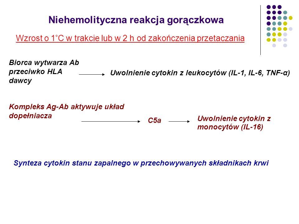 Niehemolityczna reakcja gorączkowa Wzrost o 1°C w trakcie lub w 2 h od zakończenia przetaczania Biorca wytwarza Ab przeciwko HLA dawcy Uwolnienie cyto