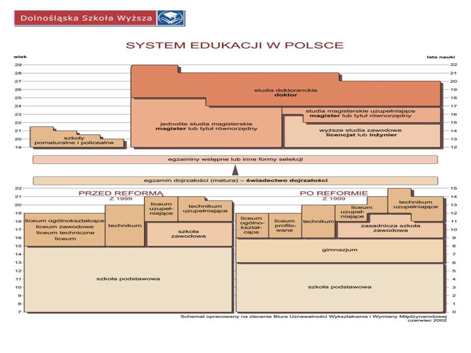 Koncepcyjny model monitorowania działania systemu edukacyjnego wg projektu TIMSS–IEA, 1991 (Vancouver) Założony PROGRAM Implementacja wykonywany PROGRAM UCZEŃ Kontekst edukacyjny Kontekst społeczny Kontekst geograficzno-polityczno-ekonomiczny Kontekst lokalny Osiągnięciapoznawcze Umiejętność rozwiązywania problemów Postawy aspiracje Osiągnięty PROGRAM