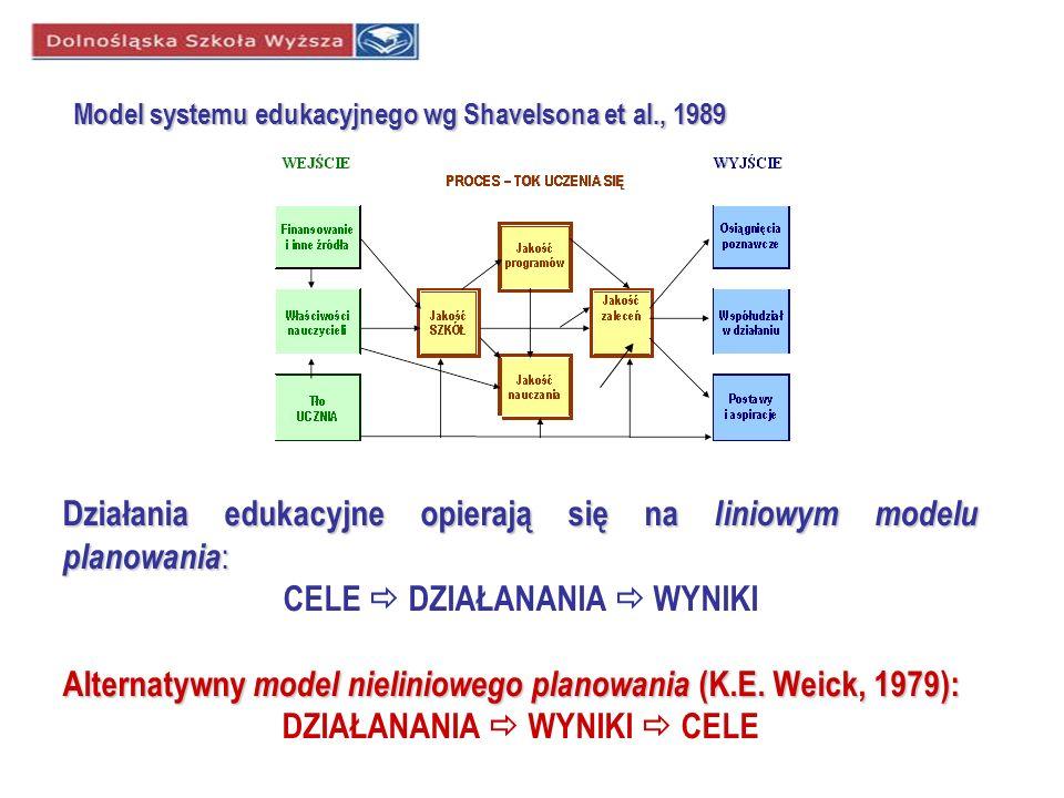 Model systemu edukacyjnego wg Shavelsona et al., 1989 Działania edukacyjne opierają się na liniowym modelu planowania : CELE DZIAŁANANIA WYNIKI Altern