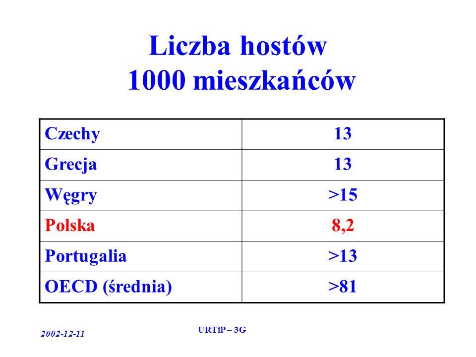 2002-12-11 URTiP – 3G Liczba hostów 1000 mieszkańców Czechy13 Grecja13 Węgry>15 Polska8,2 Portugalia>13 OECD (średnia)>81