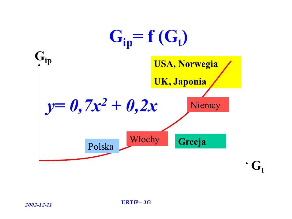 2002-12-11 URTiP – 3G USA, Norwegia UK, Japonia G ip = f (G t ) GtGt G ip Włochy Grecja Niemcy y= 0,7x 2 + 0,2x Polska