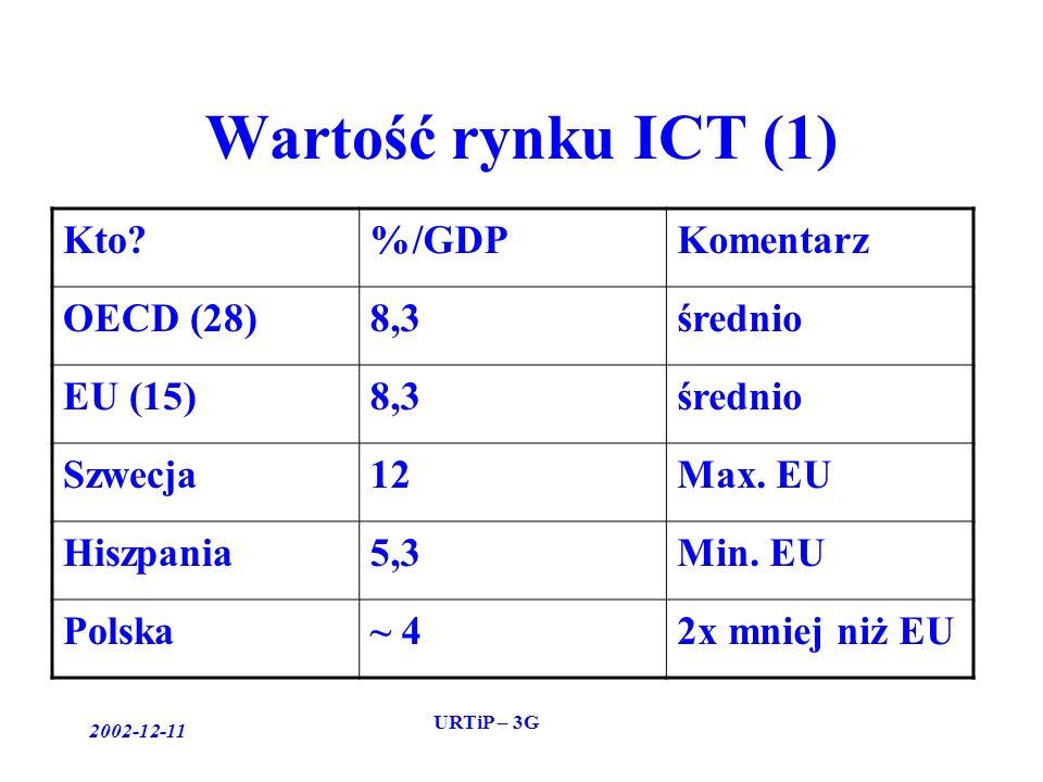2002-12-11 URTiP – 3G Wartość rynku ICT (1) Kto %/GDPKomentarz OECD (28)8,3średnio EU (15)8,3średnio Szwecja12Max.