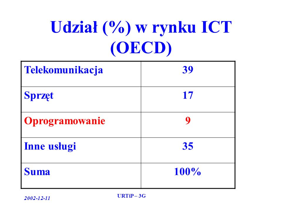 2002-12-11 URTiP – 3G Udział (%) w rynku ICT (OECD) Telekomunikacja39 Sprzęt17 Oprogramowanie9 Inne usługi35 Suma100%