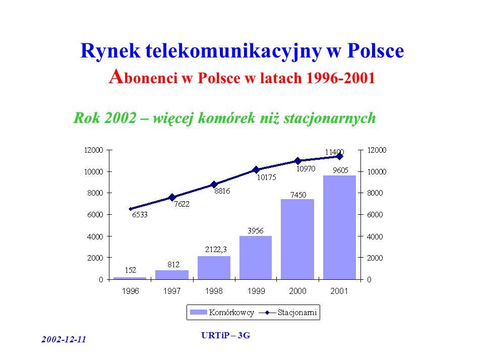 2002-12-11 URTiP – 3G Rynek telekomunikacyjny w Polsce A bonenci w Polsce w latach 1996-2001 Rok 2002 – więcej komórek niż stacjonarnych
