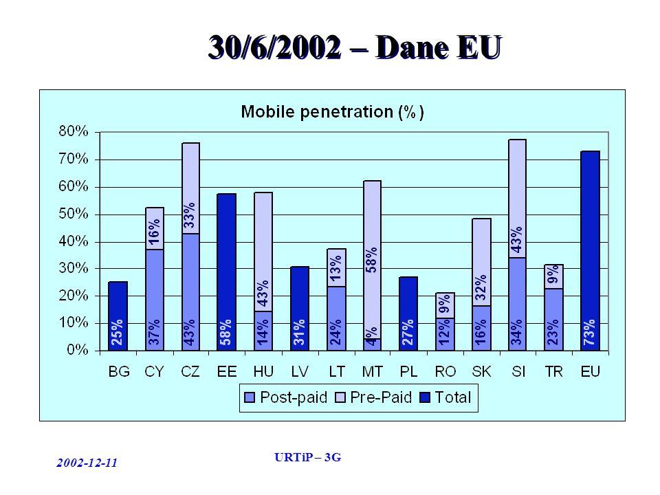 2002-12-11 URTiP – 3G 30/6/2002 – Dane EU