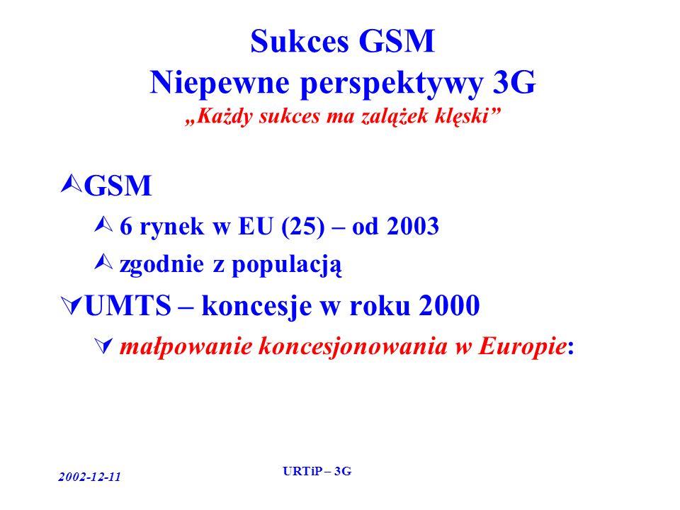 2002-12-11 URTiP – 3G Sukces GSM Niepewne perspektywy 3G Każdy sukces ma zalążek klęski GSM 6 rynek w EU (25) – od 2003 zgodnie z populacją UMTS – koncesje w roku 2000 małpowanie koncesjonowania w Europie: