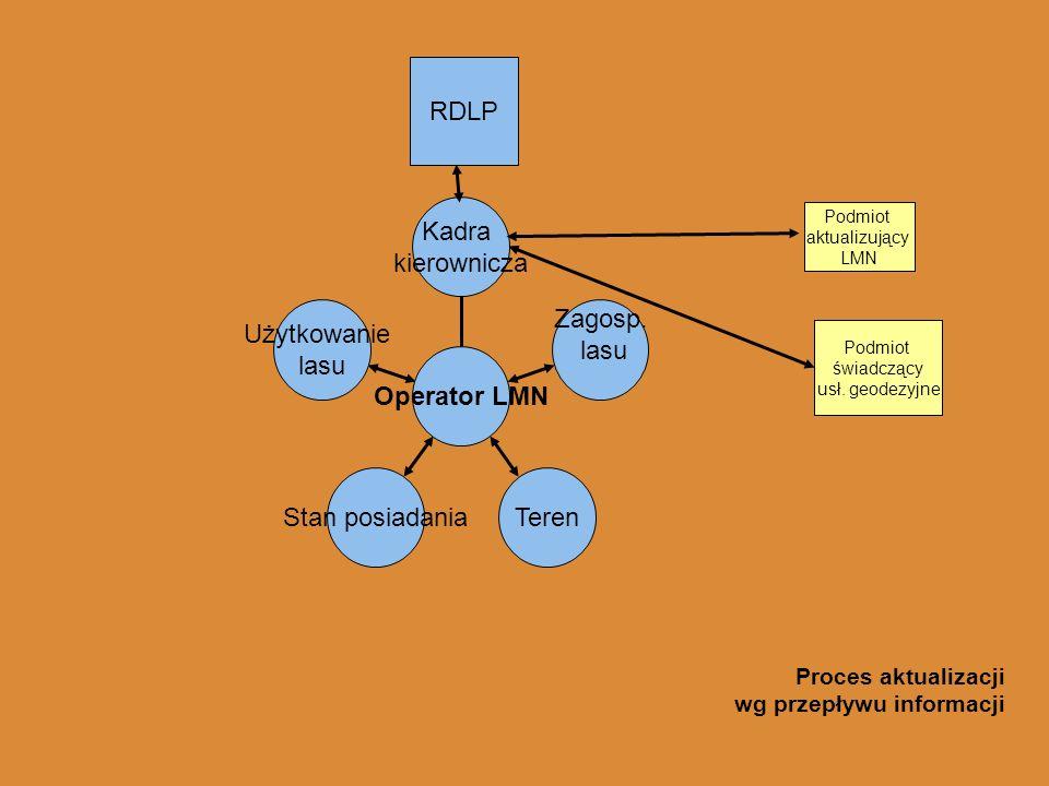 Kadra kierownicza Zagosp. lasu TerenStan posiadania Użytkowanie lasu Operator LMN Podmiot aktualizujący LMN Proces aktualizacji wg przepływu informacj