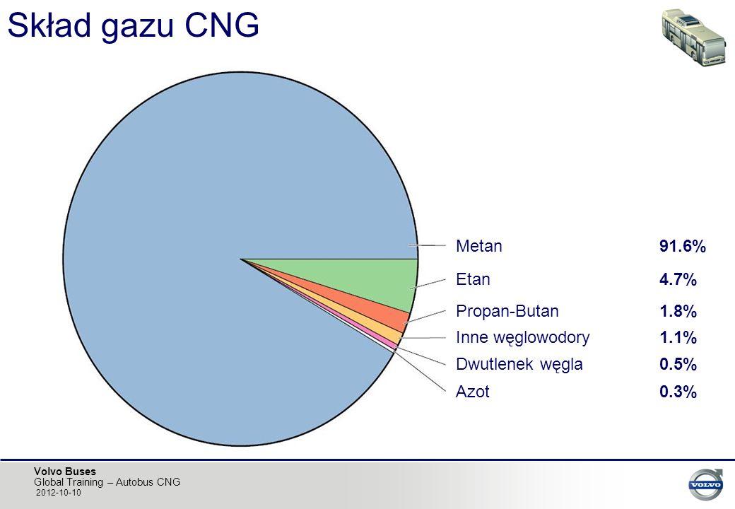 Volvo Buses Global Training – Autobus CNG 2012-10-10 Skład gazu CNG Propan-Butan1.8% Metan91.6% Inne węglowodory1.1% Etan4.7% Dwutlenek węgla0.5% Azot