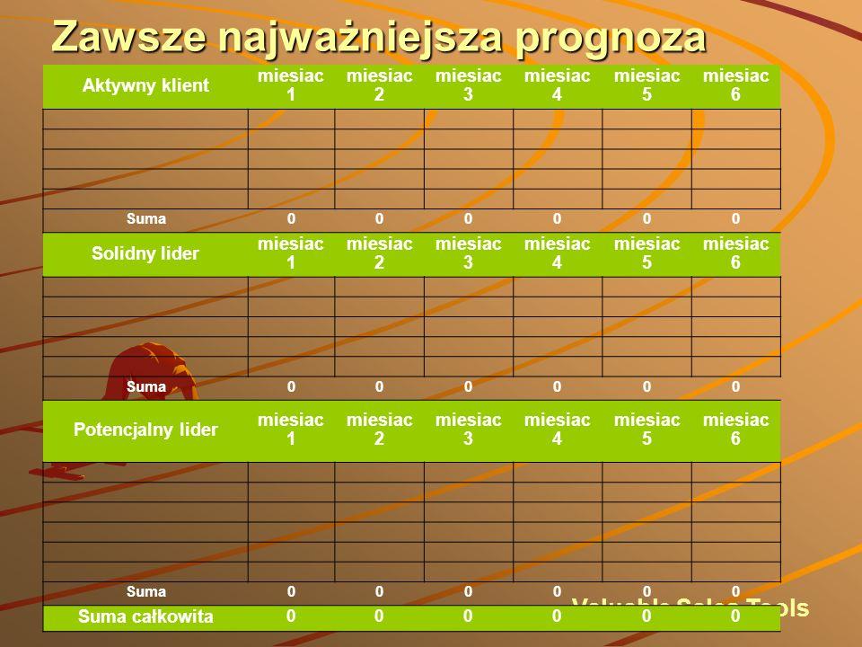 Zawsze najważniejsza jest prognoza Prognoza jest narzędziem, które bedzie codziennie monitorowało postęp.Na pierwszy rzut oka bedzie wiadomo jakie są wyniki w DANYM momencie.