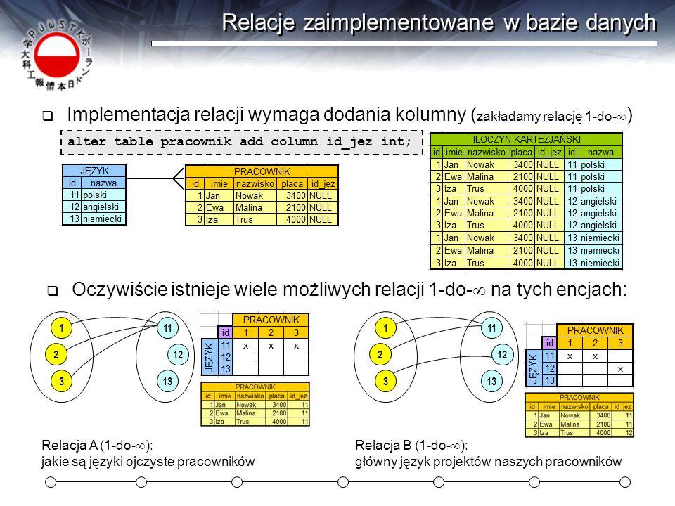 Relacje zaimplementowane w bazie danych Implementacja relacji wymaga dodania kolumny ( zakładamy relację 1-do- ) alter table pracownik add column id_j