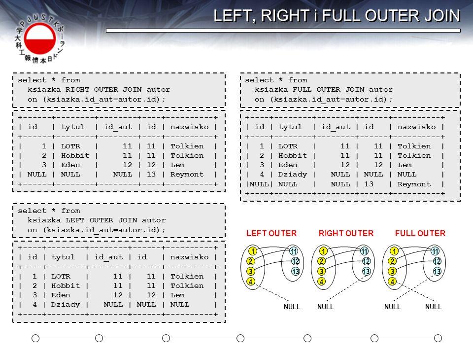 LEFT, RIGHT i FULL OUTER JOIN +----+--------+--------+------+----------+ | id | tytul | id_aut | id | nazwisko | +----+--------+--------+------+------